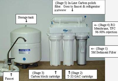 Water Filter... Reverse Osmosis Water Filter System